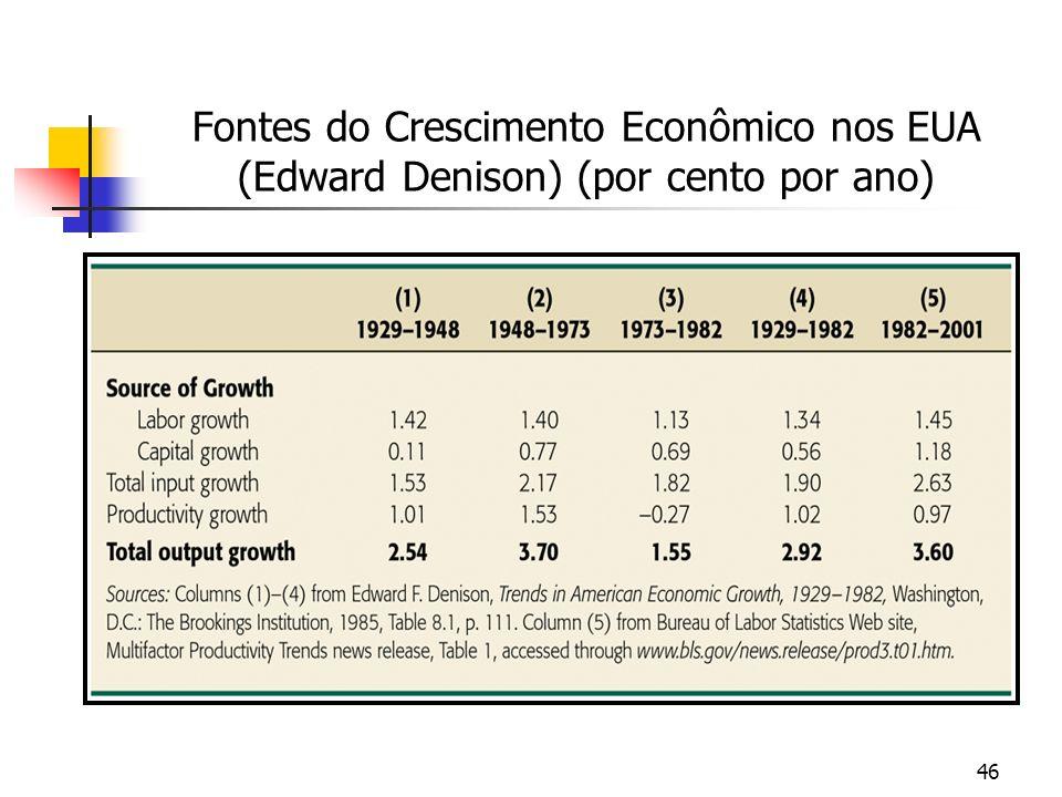 Fontes do Crescimento Econômico nos EUA (Edward Denison) (por cento por ano)