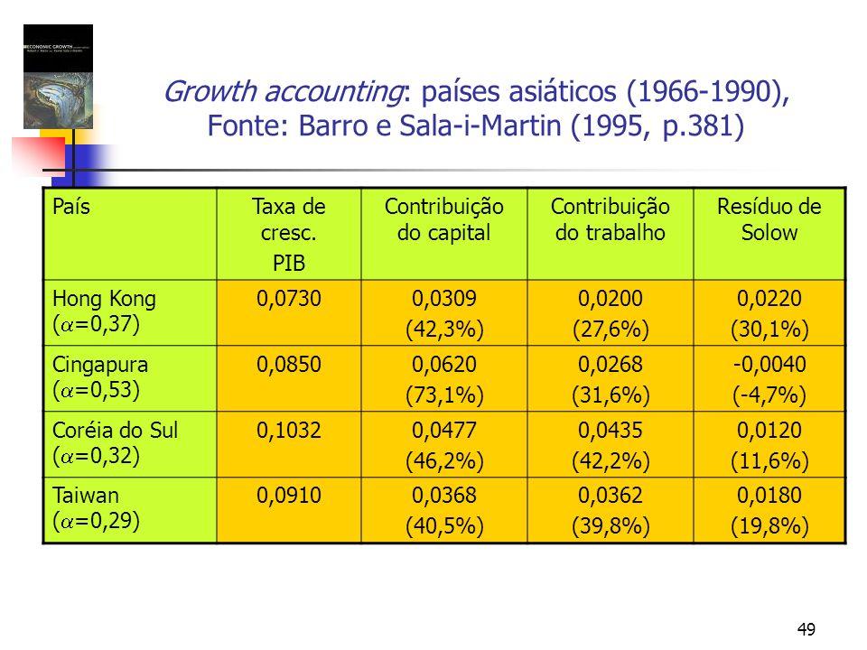 Growth accounting: países asiáticos (1966-1990), Fonte: Barro e Sala-i-Martin (1995, p.381)