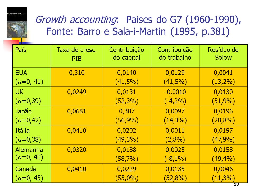 Growth accounting: Paises do G7 (1960-1990), Fonte: Barro e Sala-i-Martin (1995, p.381)