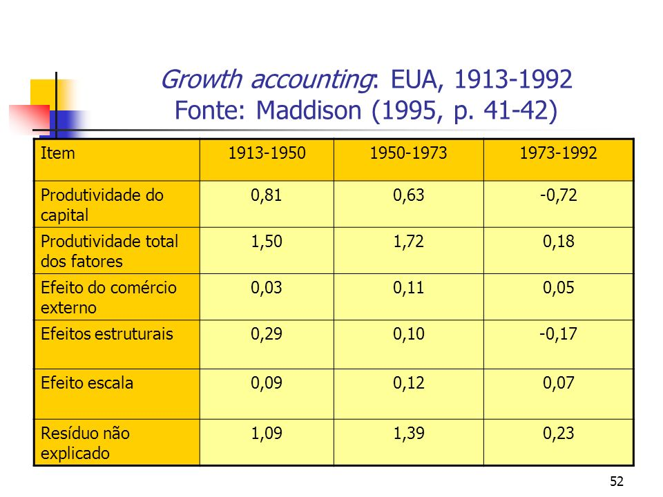 Growth accounting: EUA, 1913-1992 Fonte: Maddison (1995, p. 41-42)