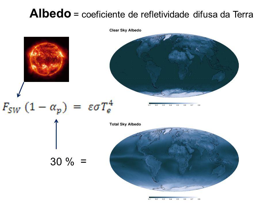 Albedo = coeficiente de refletividade difusa da Terra