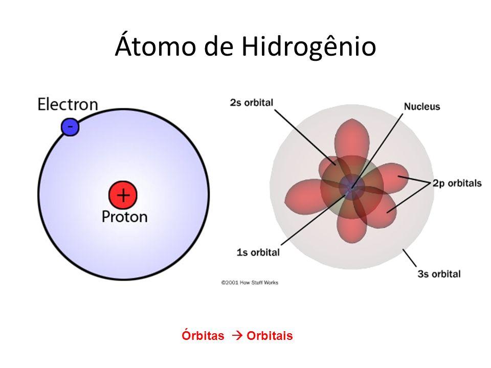 Átomo de Hidrogênio Órbitas  Orbitais