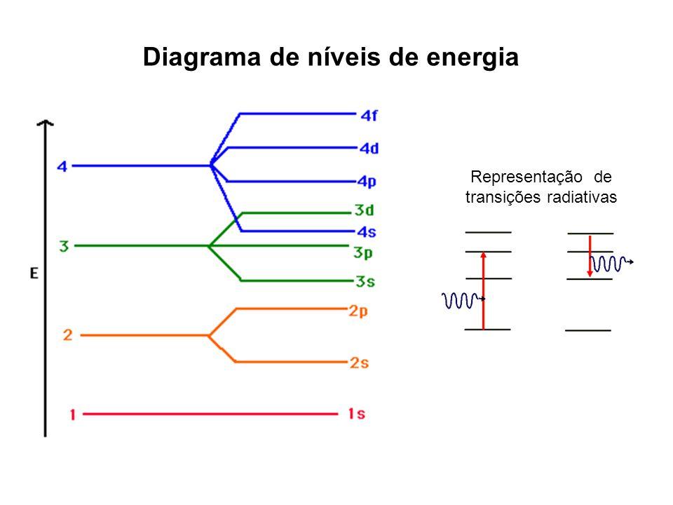 transições radiativas