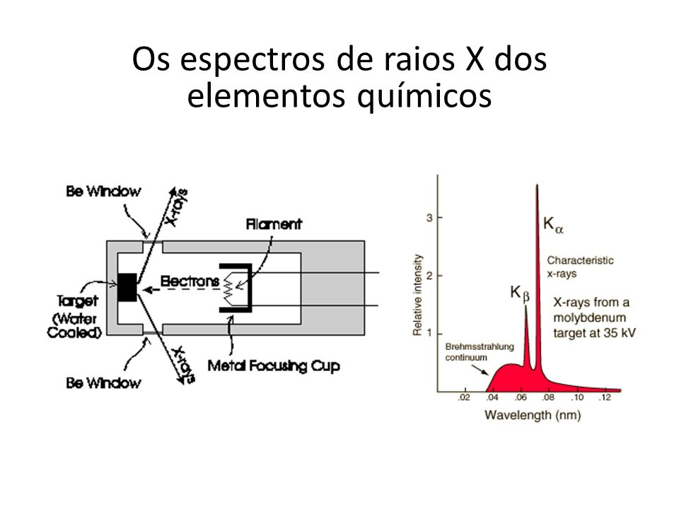 Os espectros de raios X dos elementos químicos