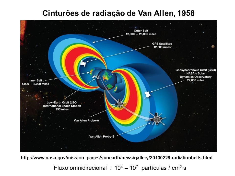 Cinturões de radiação de Van Allen, 1958
