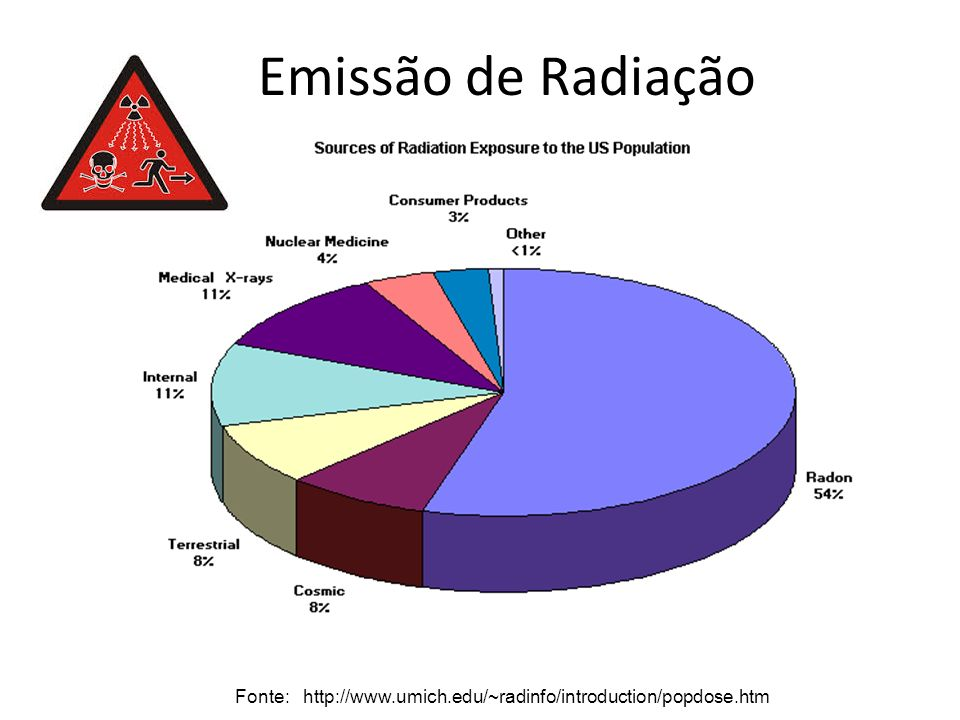 Emissão de Radiação Fonte: http://www.umich.edu/~radinfo/introduction/popdose.htm