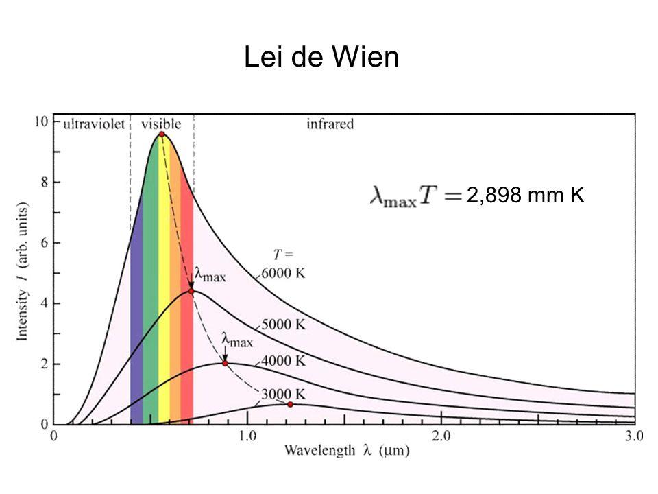 Lei de Wien 2,898 mm K