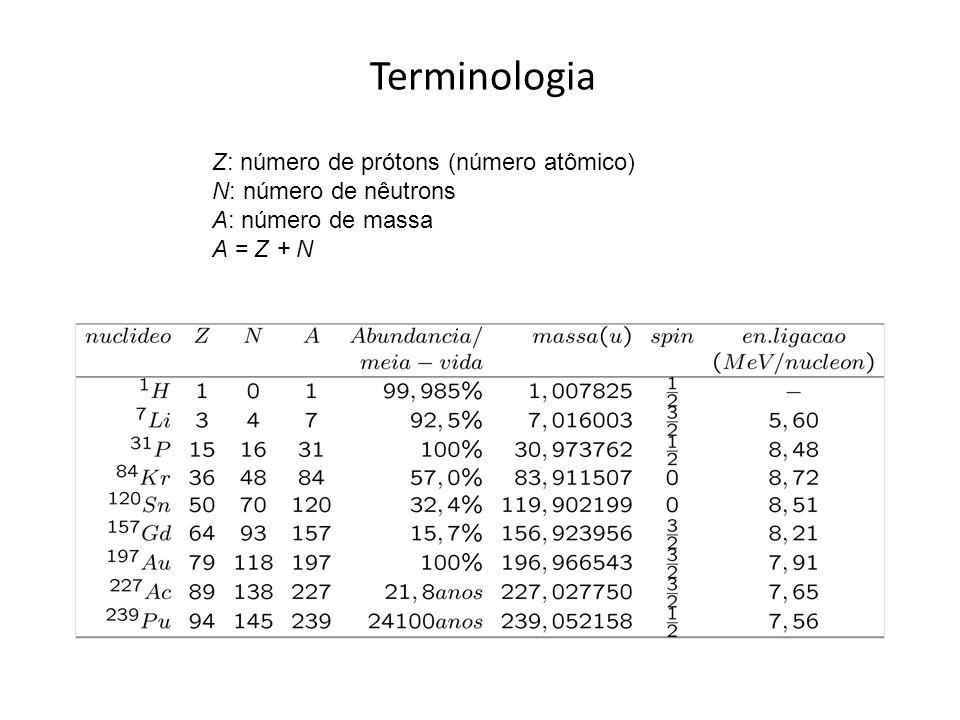 Terminologia Z: número de prótons (número atômico)