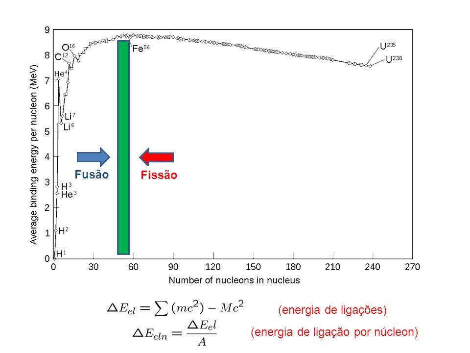Fusão Fissão (energia de ligações) (energia de ligação por núcleon)