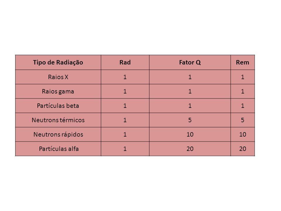 Tipo de Radiação Rad. Fator Q. Rem. Raios X. 1. Raios gama. Partículas beta. Neutrons térmicos.