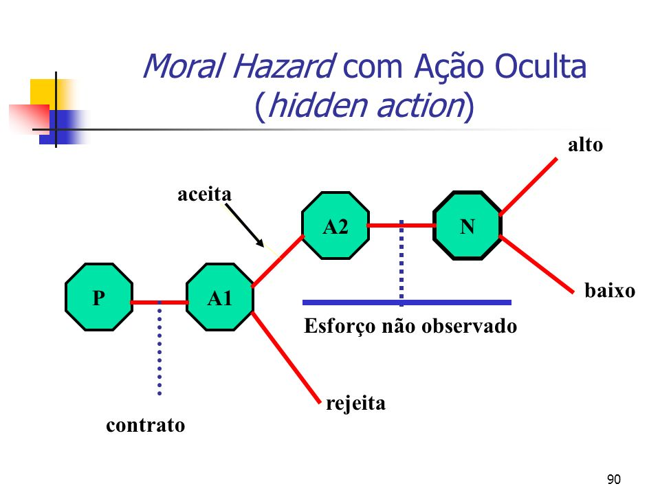 Moral Hazard com Ação Oculta (hidden action)