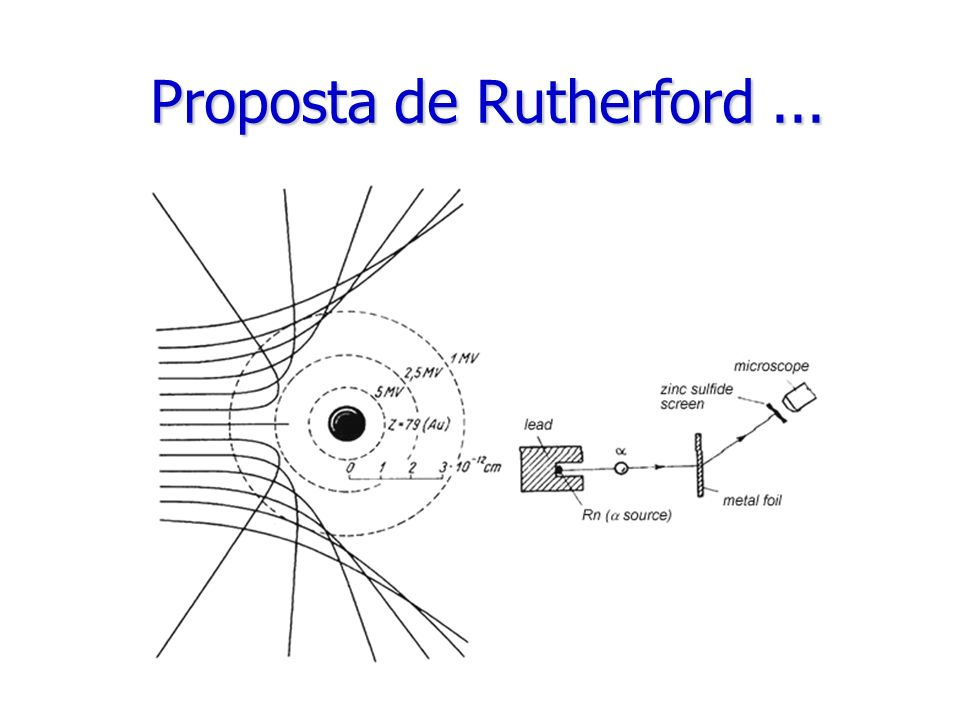 Proposta de Rutherford ...