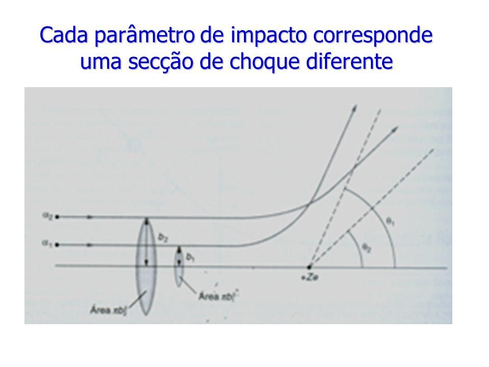 Cada parâmetro de impacto corresponde uma secção de choque diferente