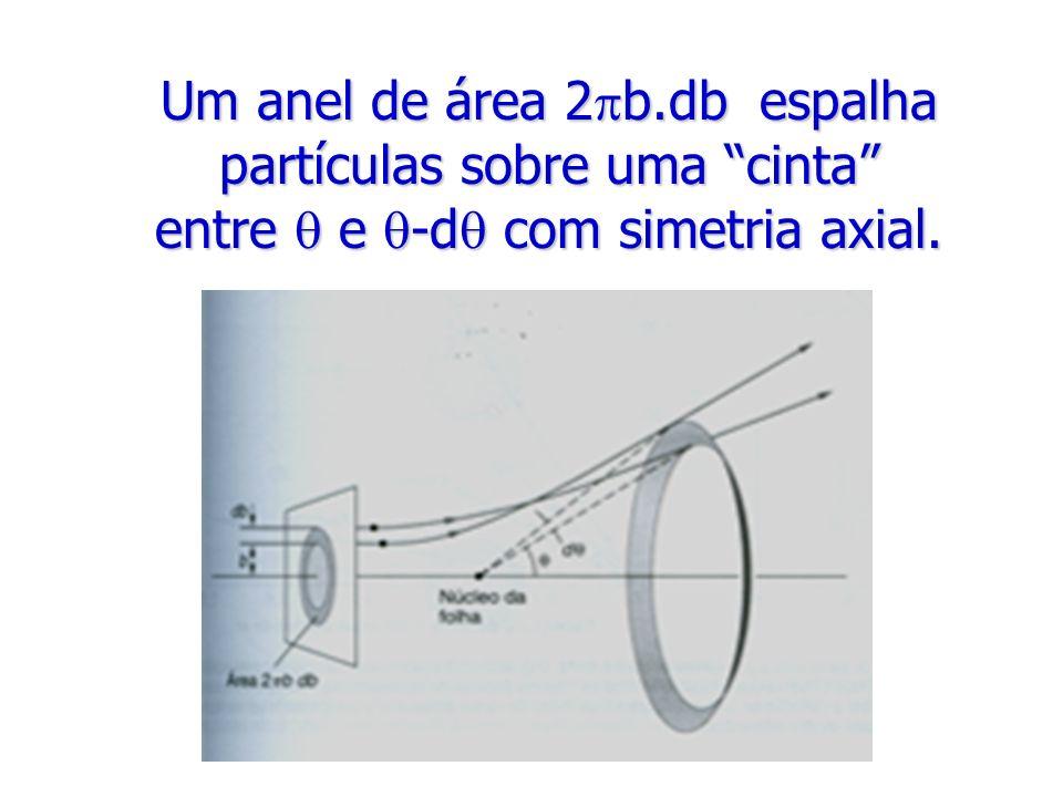Um anel de área 2b.db espalha partículas sobre uma cinta entre  e -d com simetria axial.