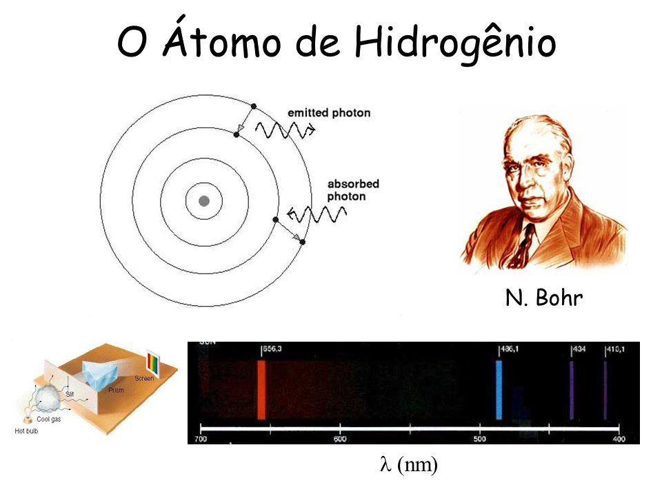 O Átomo de Hidrogênio N. Bohr l (nm)