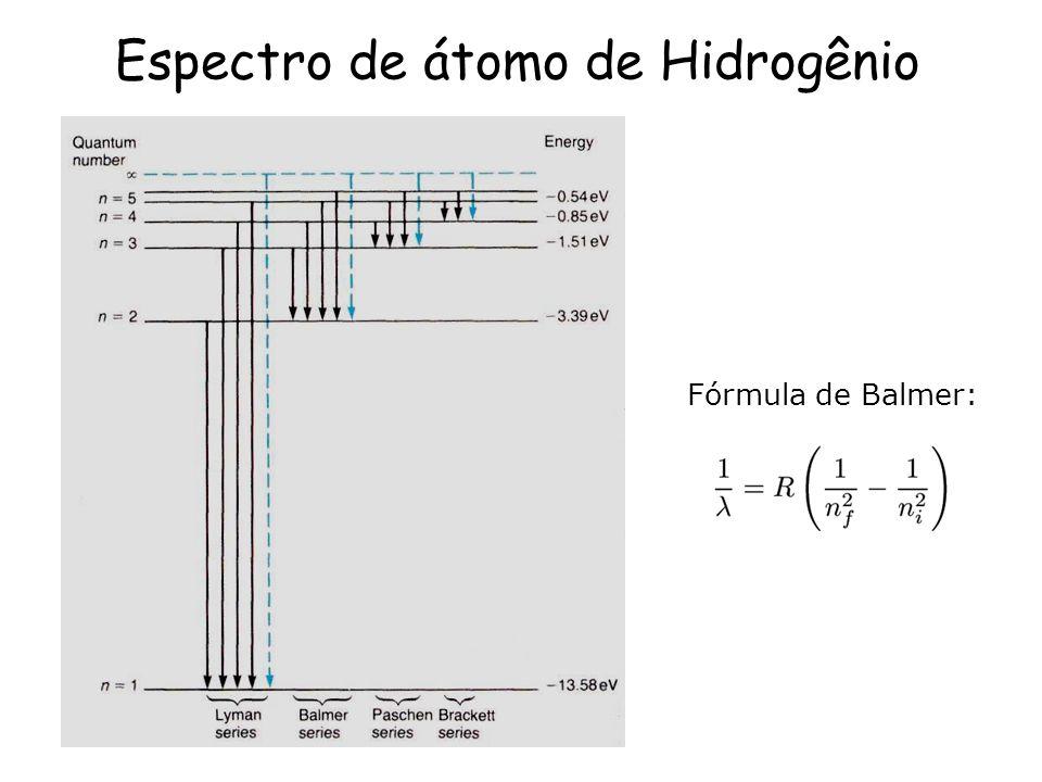 Espectro de átomo de Hidrogênio