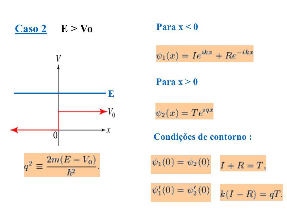 Caso 2 E > Vo Para x < 0 E Para x > 0 Condições de contorno :