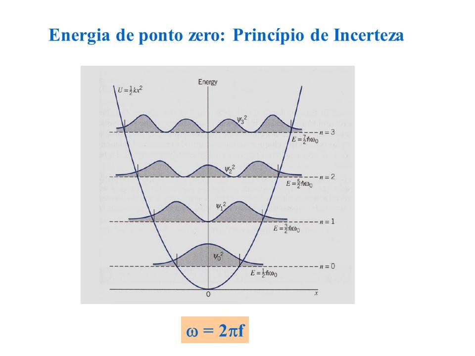 Energia de ponto zero: Princípio de Incerteza