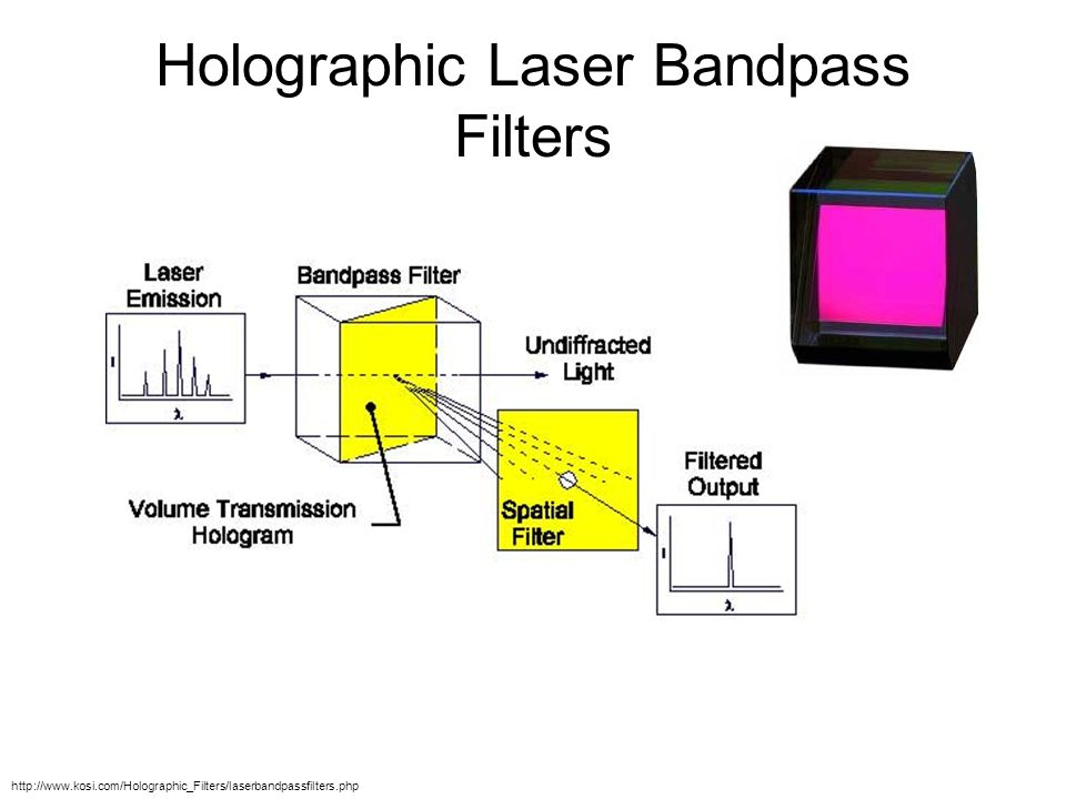 Holographic Laser Bandpass Filters