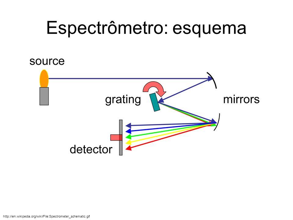 Espectrômetro: esquema
