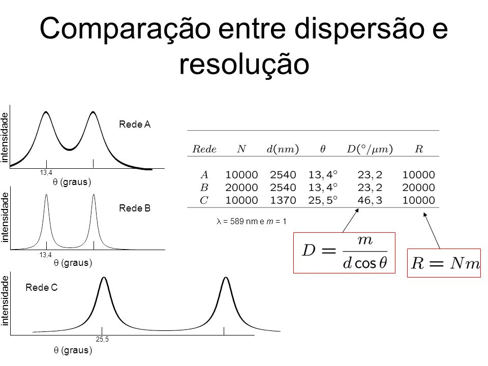 Comparação entre dispersão e resolução