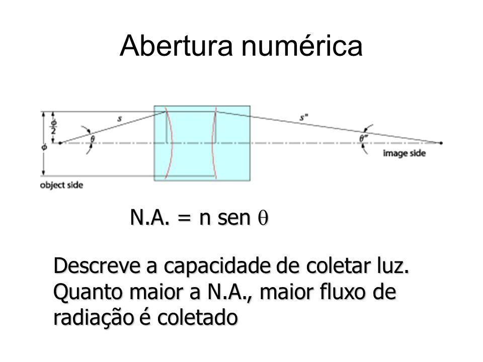 Abertura numérica N.A. = n sen q Descreve a capacidade de coletar luz.