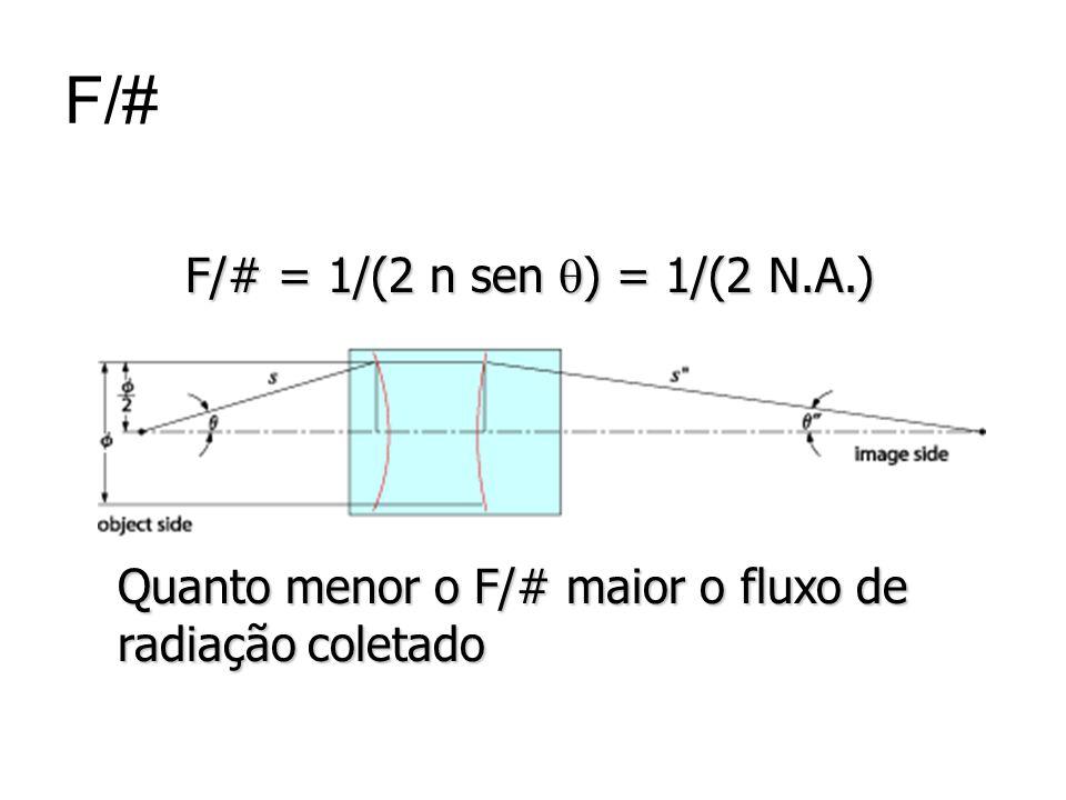 F/# F/# = 1/(2 n sen q) = 1/(2 N.A.)