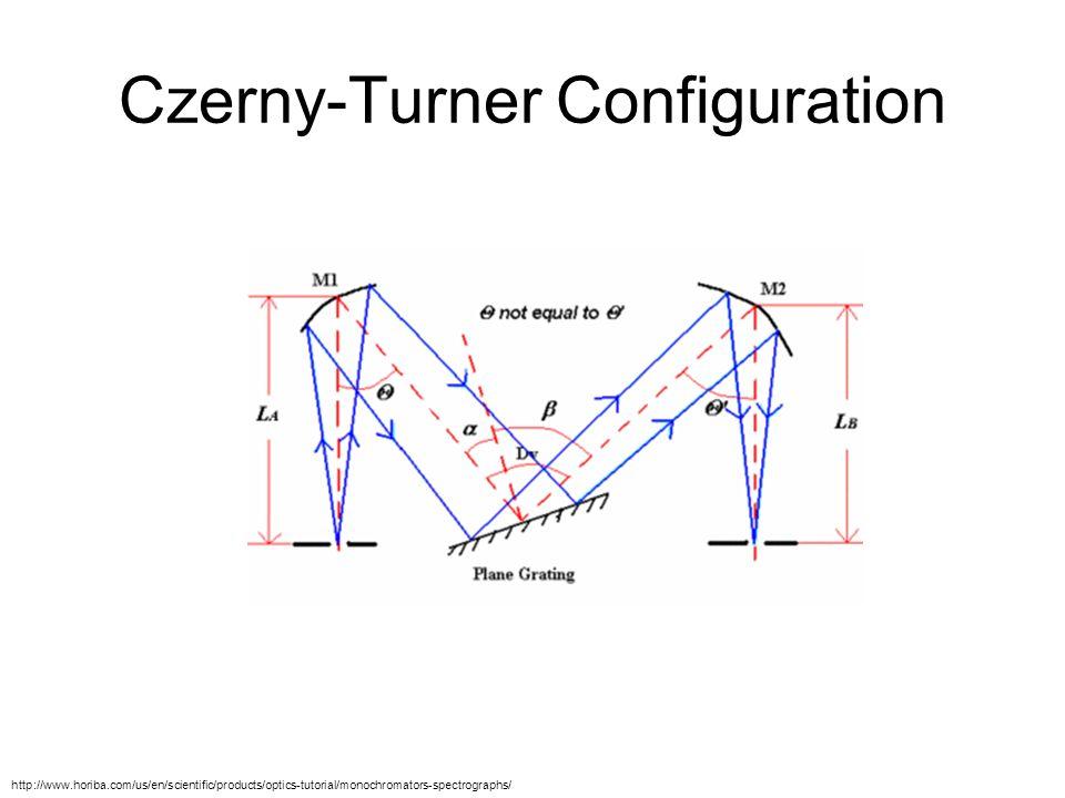 Czerny-Turner Configuration