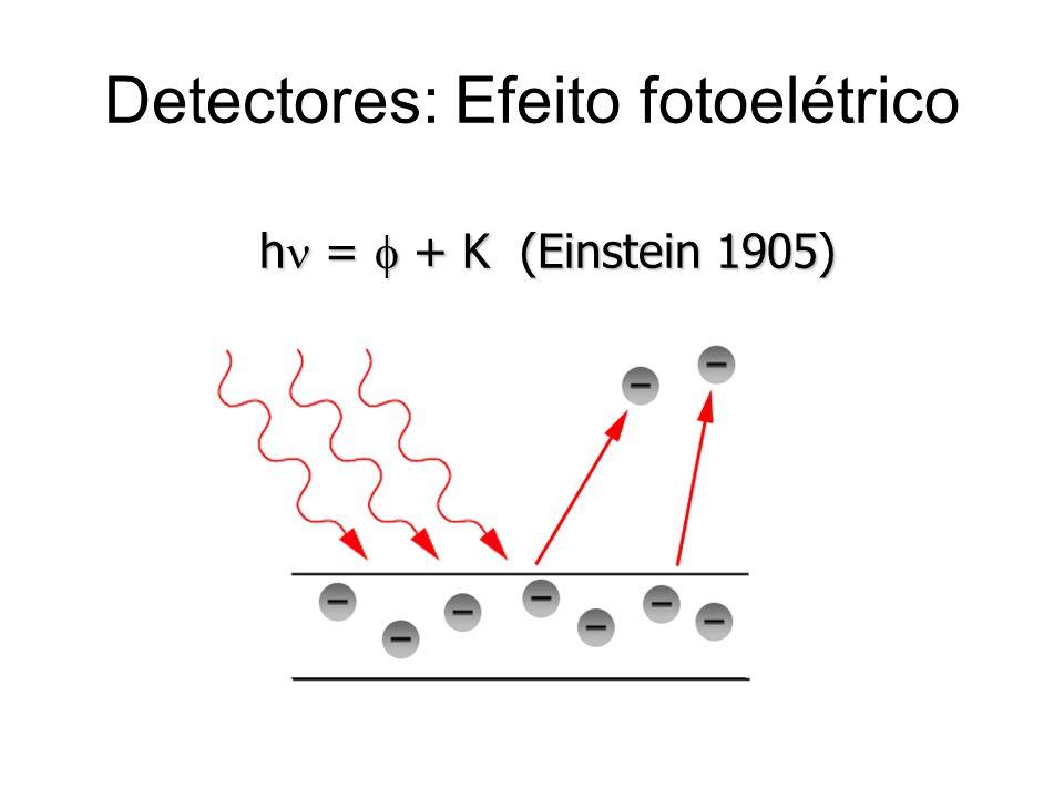 Detectores: Efeito fotoelétrico
