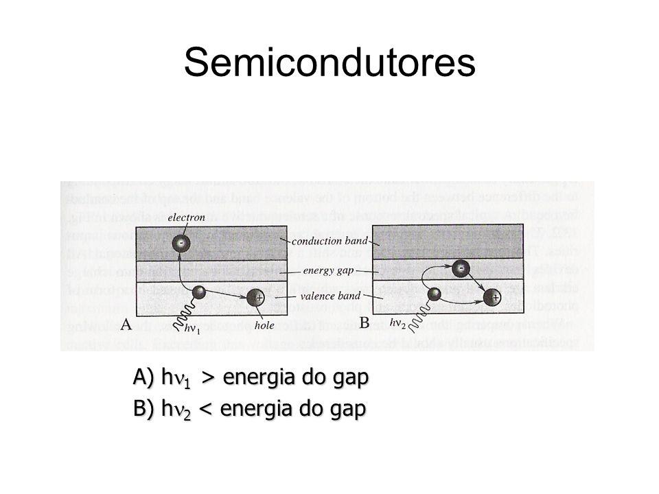 Semicondutores A) hn1 > energia do gap B) hn2 < energia do gap