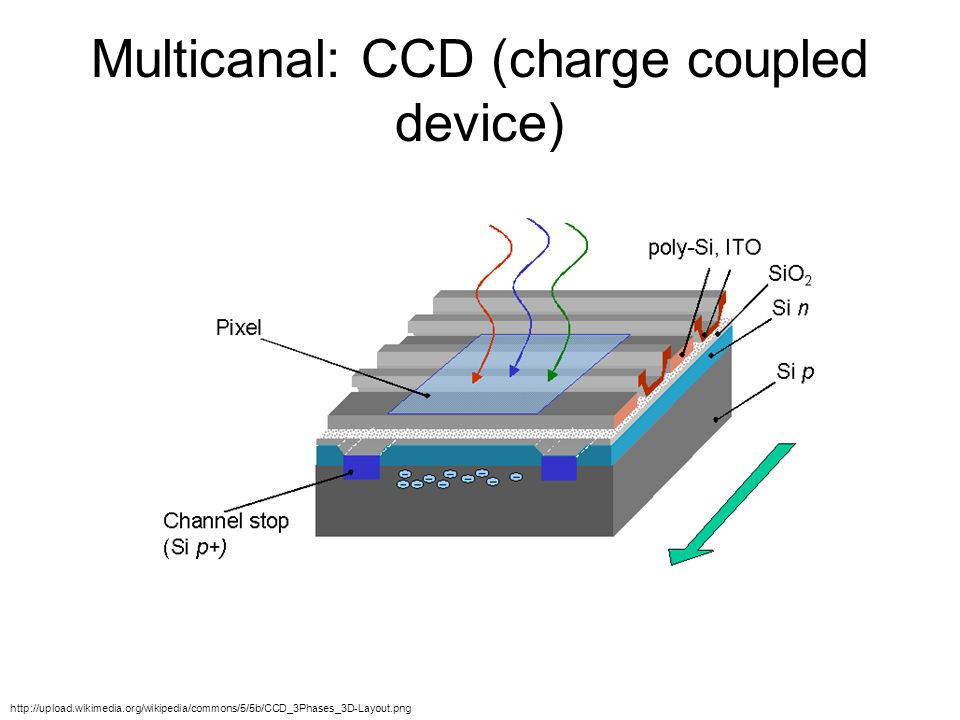 Multicanal: CCD (charge coupled device)