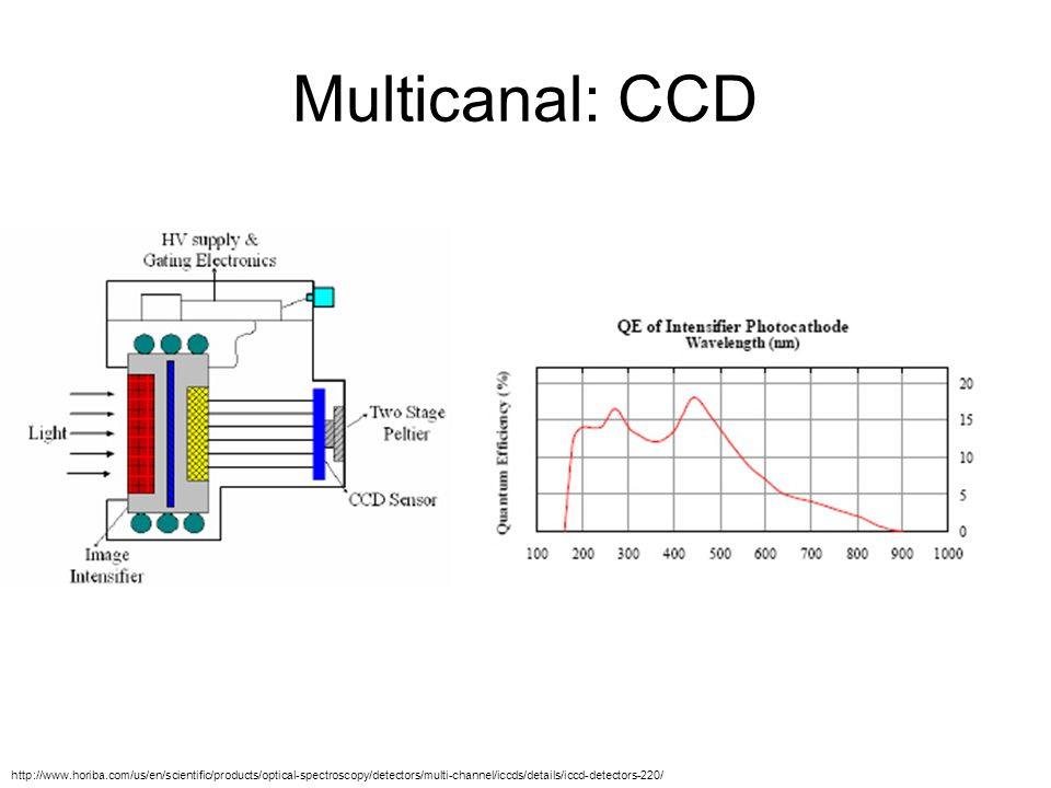 Multicanal: CCD http://www.horiba.com/us/en/scientific/products/optical-spectroscopy/detectors/multi-channel/iccds/details/iccd-detectors-220/