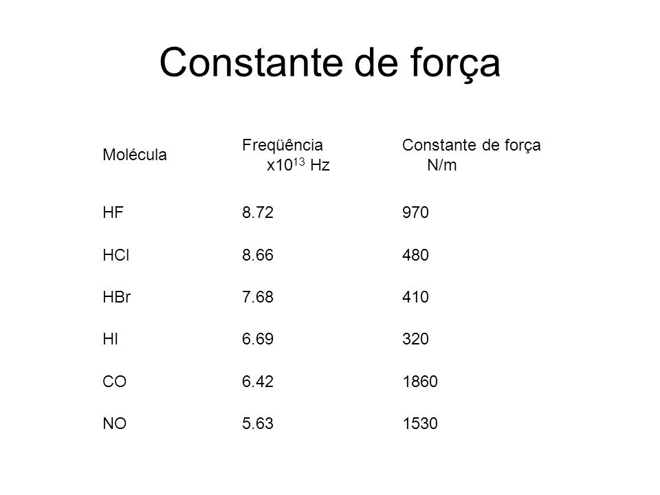 Constante de força Molécula Freqüência x1013 Hz Constante de força N/m