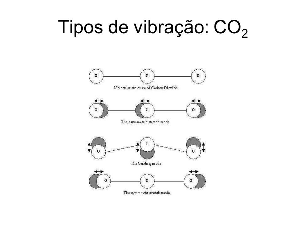 Tipos de vibração: CO2