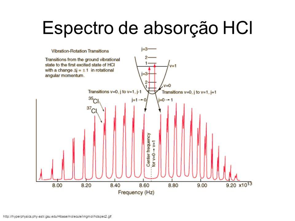 Espectro de absorção HCl