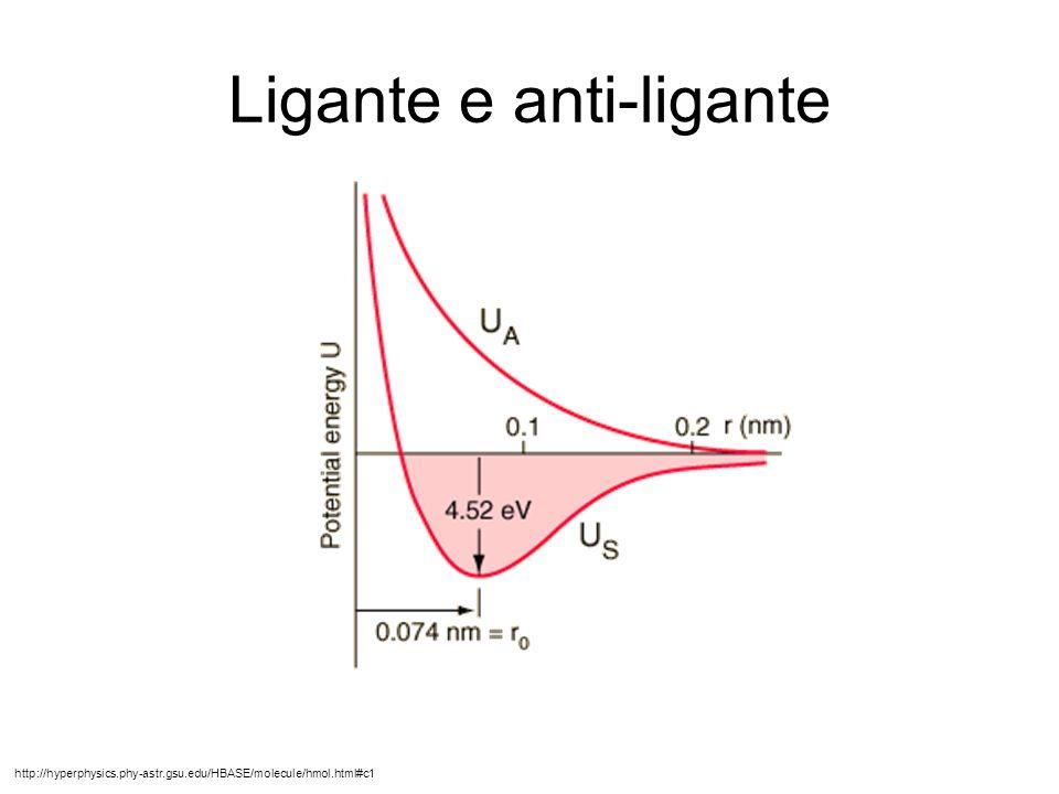 Ligante e anti-ligante