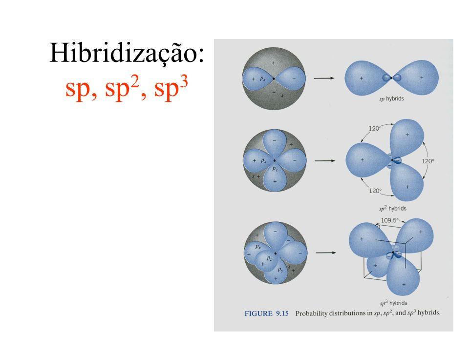 Hibridização: sp, sp2, sp3