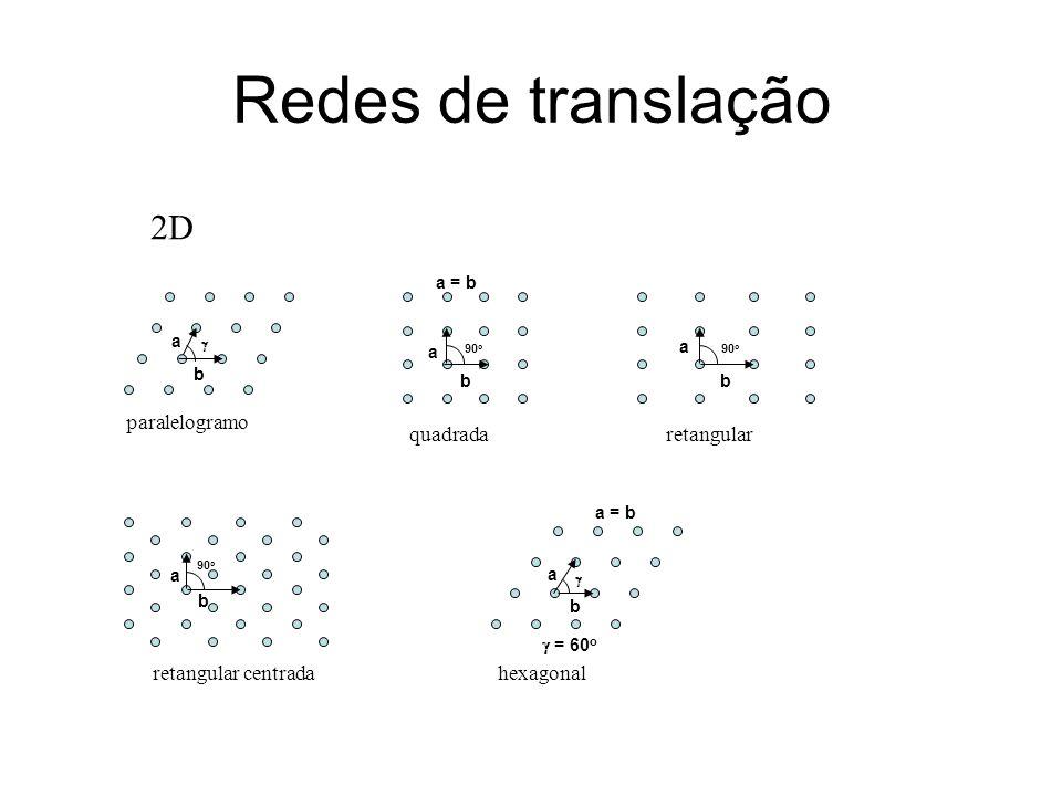 Redes de translação 2D paralelogramo quadrada retangular