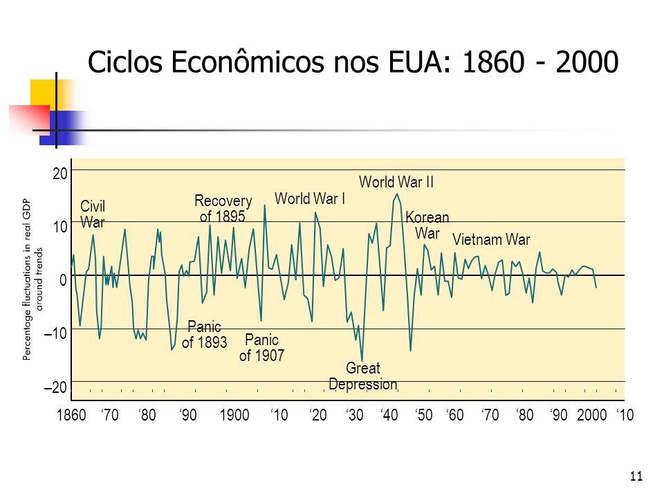 Ciclos Econômicos nos EUA: 1860 - 2000