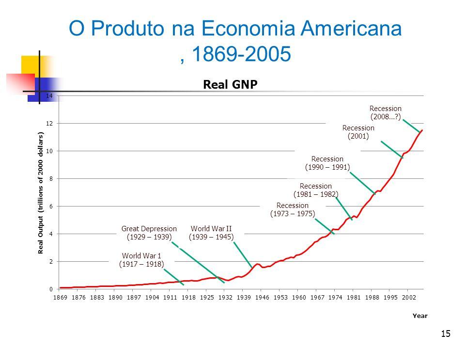 O Produto na Economia Americana