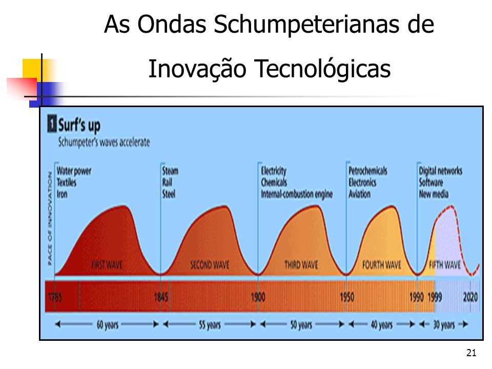 As Ondas Schumpeterianas de Inovação Tecnológicas