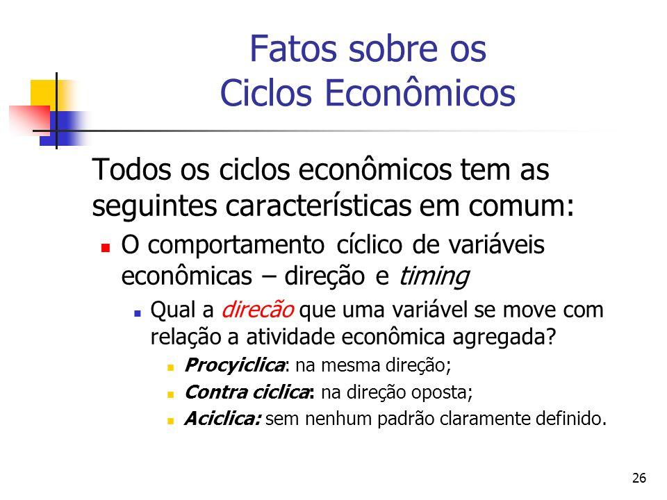 Fatos sobre os Ciclos Econômicos