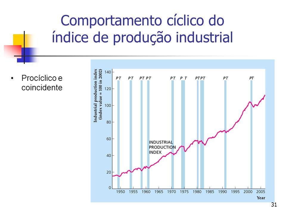 Comportamento cíclico do índice de produção industrial