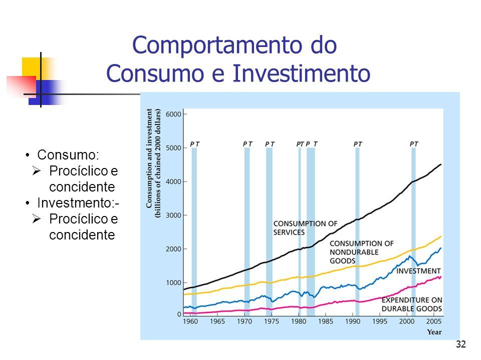 Comportamento do Consumo e Investimento