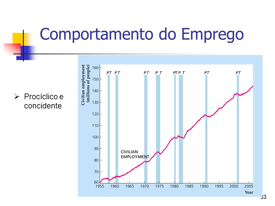 Comportamento do Emprego