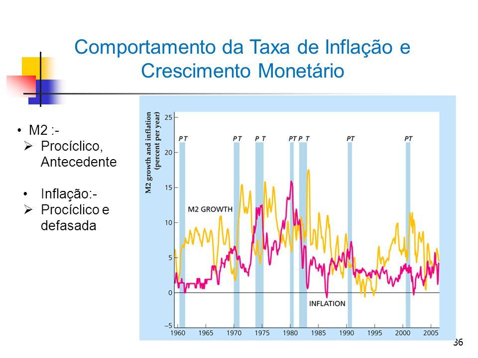 Comportamento da Taxa de Inflação e Crescimento Monetário