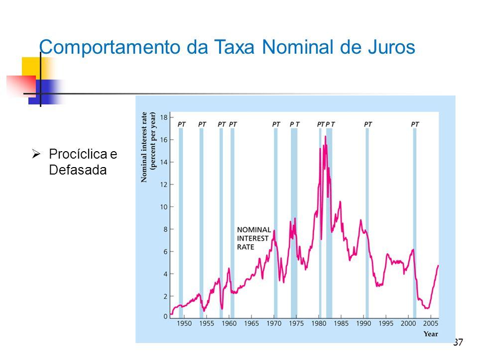 Comportamento da Taxa Nominal de Juros