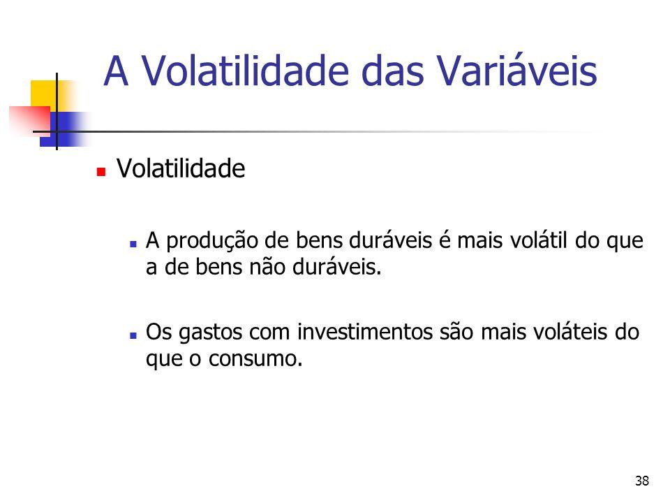 A Volatilidade das Variáveis