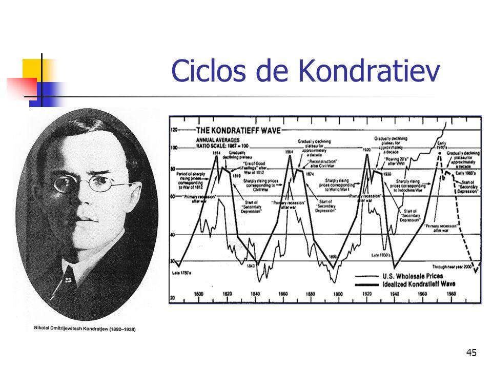 Ciclos de Kondratiev