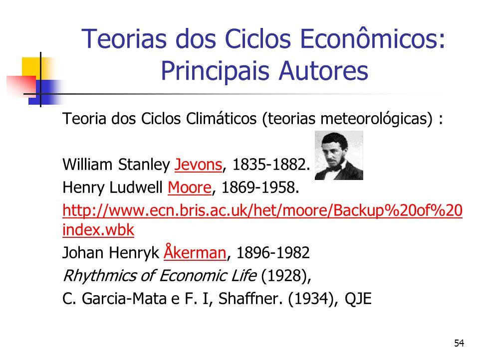 Teorias dos Ciclos Econômicos: Principais Autores